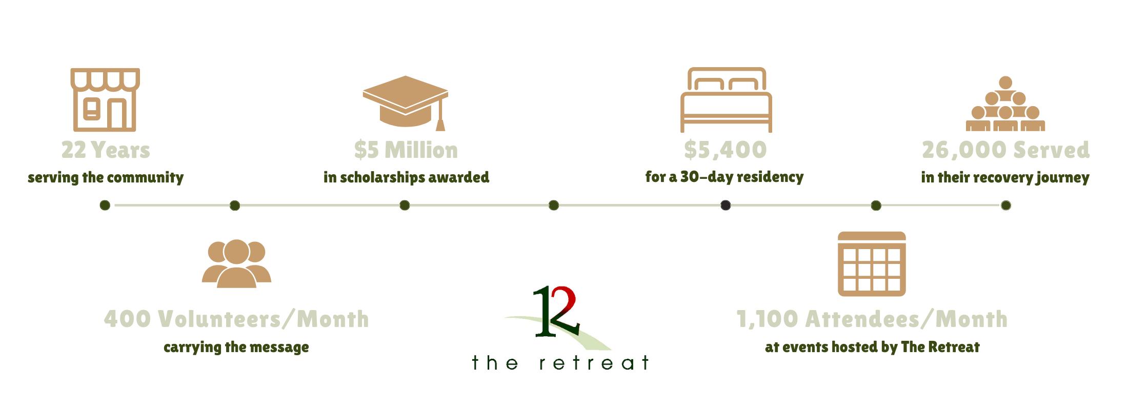 donation-graph